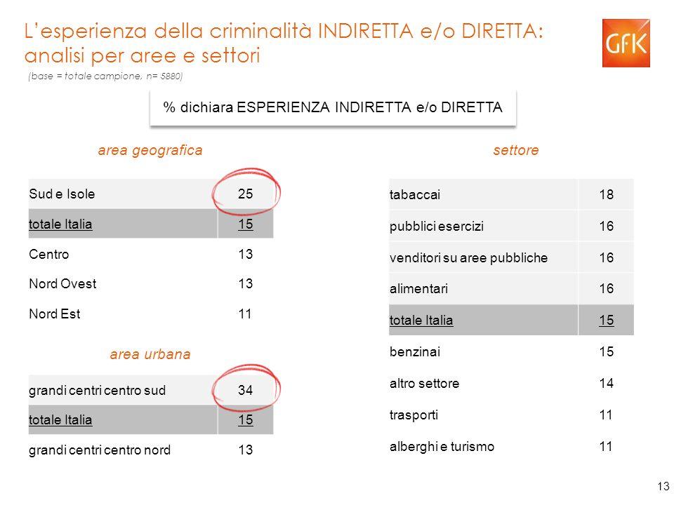 13 L'esperienza della criminalità INDIRETTA e/o DIRETTA: analisi per aree e settori % dichiara ESPERIENZA INDIRETTA e/o DIRETTA Sud e Isole25 totale Italia15 Centro13 Nord Ovest13 Nord Est11 tabaccai18 pubblici esercizi16 venditori su aree pubbliche16 alimentari16 totale Italia15 benzinai15 altro settore14 trasporti11 alberghi e turismo11 grandi centri centro sud34 totale Italia15 grandi centri centro nord13 area geografica settore area urbana (base = totale campione, n= 5880)