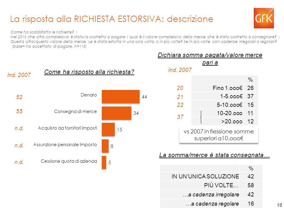 18 La risposta alla RICHIESTA ESTORSIVA: descrizione Come ha soddisfatto le richieste.