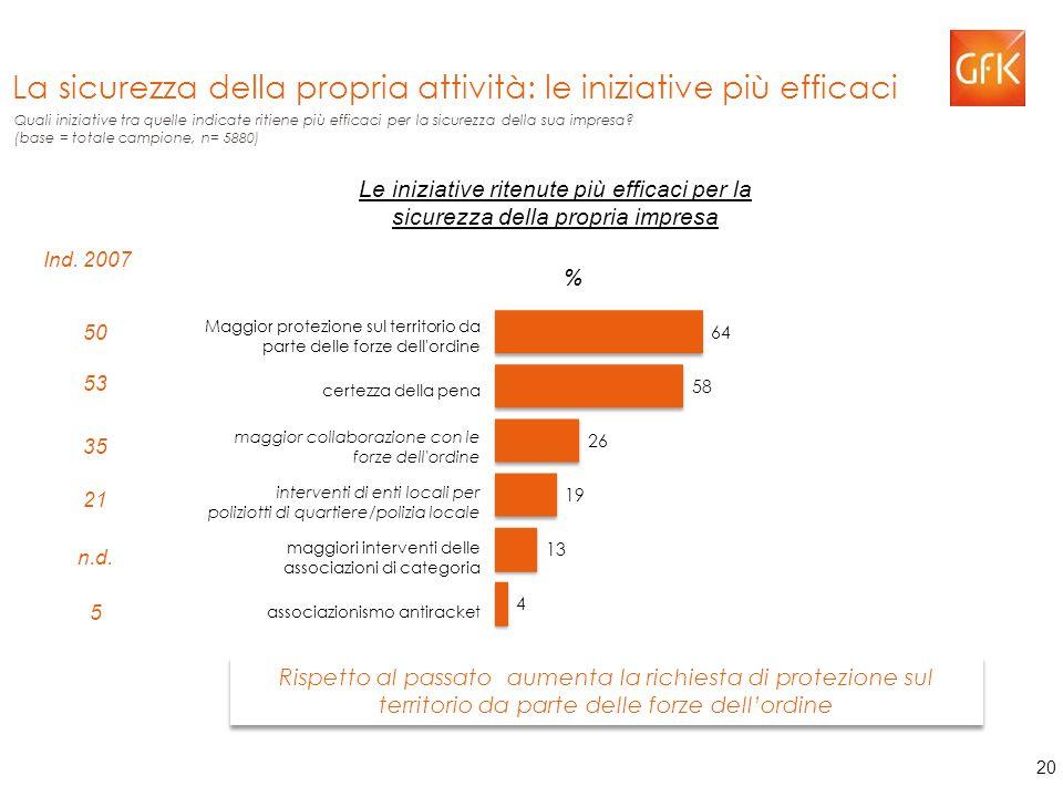 20 La sicurezza della propria attività: le iniziative più efficaci Quali iniziative tra quelle indicate ritiene più efficaci per la sicurezza della sua impresa.