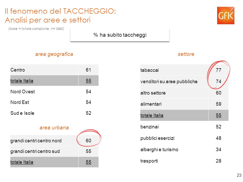 23 Il fenomeno del TACCHEGGIO: Analisi per aree e settori % ha subito taccheggi Centro61 totale Italia55 Nord Ovest54 Nord Est54 Sud e Isole52 tabaccai77 venditori su aree pubbliche74 altro settore60 alimentari59 totale Italia55 benzinai52 pubblici esercizi48 alberghi e turismo34 trasporti28 grandi centri centro nord60 grandi centri centro sud55 totale Italia55 area geografica settore area urbana (base = totale campione, n= 5880)