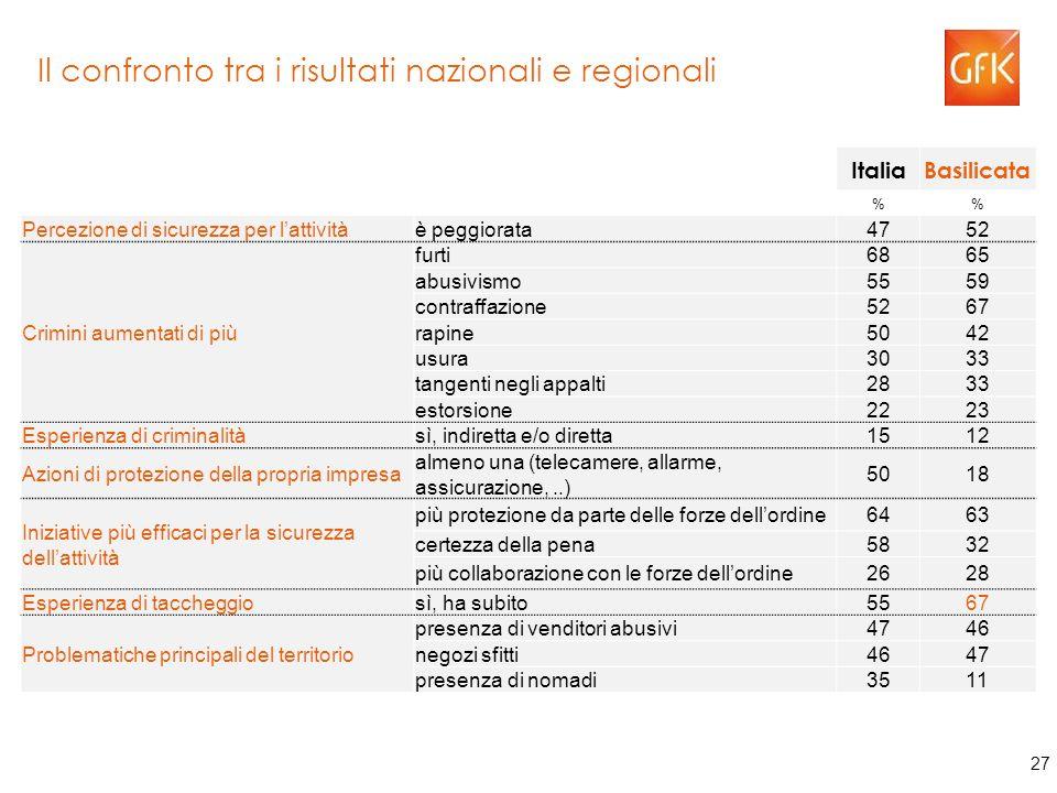 27 Il confronto tra i risultati nazionali e regionali ItaliaBasilicata % Percezione di sicurezza per l'attivitàè peggiorata4752 Crimini aumentati di più furti6865 abusivismo5559 contraffazione5267 rapine5042 usura3033 tangenti negli appalti2833 estorsione2223 Esperienza di criminalitàsì, indiretta e/o diretta1512 Azioni di protezione della propria impresa almeno una (telecamere, allarme, assicurazione,..) 5018 Iniziative più efficaci per la sicurezza dell'attività più protezione da parte delle forze dell'ordine6463 certezza della pena5832 più collaborazione con le forze dell'ordine2628 Esperienza di taccheggiosì, ha subito5567 Problematiche principali del territorio presenza di venditori abusivi4746 negozi sfitti4647 presenza di nomadi3511