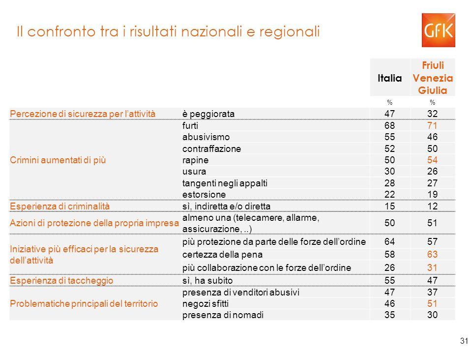 31 Il confronto tra i risultati nazionali e regionali Italia Friuli Venezia Giulia % Percezione di sicurezza per l'attivitàè peggiorata4732 Crimini aumentati di più furti6871 abusivismo5546 contraffazione5250 rapine5054 usura3026 tangenti negli appalti2827 estorsione2219 Esperienza di criminalitàsì, indiretta e/o diretta1512 Azioni di protezione della propria impresa almeno una (telecamere, allarme, assicurazione,..) 5051 Iniziative più efficaci per la sicurezza dell'attività più protezione da parte delle forze dell'ordine6457 certezza della pena5863 più collaborazione con le forze dell'ordine2631 Esperienza di taccheggiosì, ha subito5547 Problematiche principali del territorio presenza di venditori abusivi4737 negozi sfitti4651 presenza di nomadi3530