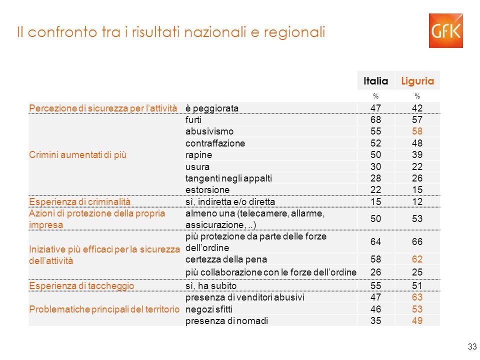 33 Il confronto tra i risultati nazionali e regionali ItaliaLiguria % Percezione di sicurezza per l'attivitàè peggiorata4742 Crimini aumentati di più furti6857 abusivismo5558 contraffazione5248 rapine5039 usura3022 tangenti negli appalti2826 estorsione2215 Esperienza di criminalitàsì, indiretta e/o diretta1512 Azioni di protezione della propria impresa almeno una (telecamere, allarme, assicurazione,..) 5053 Iniziative più efficaci per la sicurezza dell'attività più protezione da parte delle forze dell'ordine 6466 certezza della pena5862 più collaborazione con le forze dell'ordine2625 Esperienza di taccheggiosì, ha subito5551 Problematiche principali del territorio presenza di venditori abusivi4763 negozi sfitti4653 presenza di nomadi3549