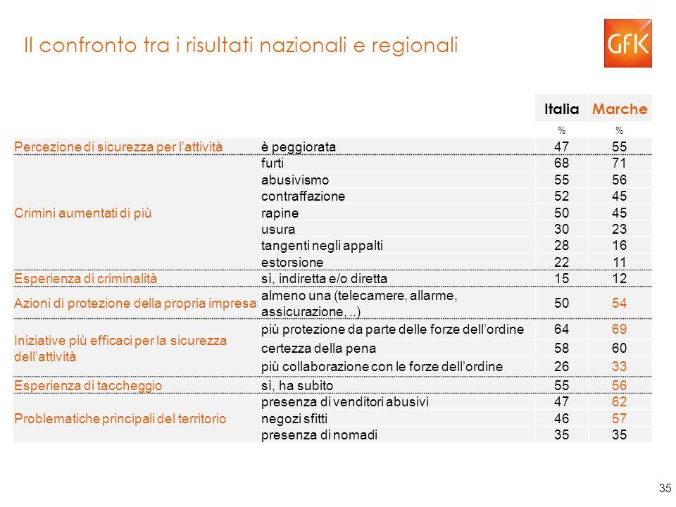 35 Il confronto tra i risultati nazionali e regionali ItaliaMarche % Percezione di sicurezza per l'attivitàè peggiorata4755 Crimini aumentati di più furti6871 abusivismo5556 contraffazione5245 rapine5045 usura3023 tangenti negli appalti2816 estorsione2211 Esperienza di criminalitàsì, indiretta e/o diretta1512 Azioni di protezione della propria impresa almeno una (telecamere, allarme, assicurazione,..) 5054 Iniziative più efficaci per la sicurezza dell'attività più protezione da parte delle forze dell'ordine6469 certezza della pena5860 più collaborazione con le forze dell'ordine2633 Esperienza di taccheggiosì, ha subito5556 Problematiche principali del territorio presenza di venditori abusivi4762 negozi sfitti4657 presenza di nomadi35