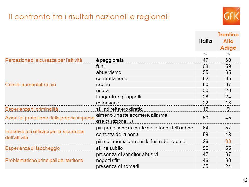 42 Il confronto tra i risultati nazionali e regionali Italia Trentino Alto Adige % Percezione di sicurezza per l'attivitàè peggiorata4730 Crimini aumentati di più furti6859 abusivismo5535 contraffazione5235 rapine5037 usura3020 tangenti negli appalti2824 estorsione2218 Esperienza di criminalitàsì, indiretta e/o diretta159 Azioni di protezione della propria impresa almeno una (telecamere, allarme, assicurazione,..) 5045 Iniziative più efficaci per la sicurezza dell'attività più protezione da parte delle forze dell'ordine6457 certezza della pena5848 più collaborazione con le forze dell'ordine2633 Esperienza di taccheggiosì, ha subito55 Problematiche principali del territorio presenza di venditori abusivi4737 negozi sfitti4630 presenza di nomadi3524