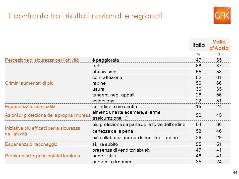 44 Il confronto tra i risultati nazionali e regionali Italia Valle d'Aosta % Percezione di sicurezza per l'attivitàè peggiorata4735 Crimini aumentati di più furti6887 abusivismo5553 contraffazione5261 rapine5066 usura3035 tangenti negli appalti2856 estorsione2251 Esperienza di criminalitàsì, indiretta e/o diretta1524 Azioni di protezione della propria impresa almeno una (telecamere, allarme, assicurazione,..) 5045 Iniziative più efficaci per la sicurezza dell'attività più protezione da parte delle forze dell'ordine6466 certezza della pena5846 più collaborazione con le forze dell'ordine2629 Esperienza di taccheggiosì, ha subito5551 Problematiche principali del territorio presenza di venditori abusivi4741 negozi sfitti4641 presenza di nomadi3524