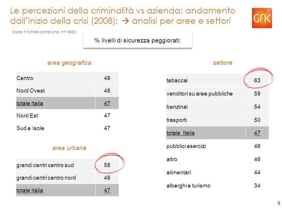 9 Le percezioni della criminalità vs azienda: andamento dall'inizio della crisi (2008):  analisi per aree e settori Centro48 Nord Ovest48 totale Italia47 Nord Est47 Sud e Isole47 tabaccai63 venditori su aree pubbliche59 benzinai54 trasporti50 totale Italia47 pubblici esercizi46 altro46 alimentari44 alberghi e turismo34 grandi centri centro sud58 grandi centri centro nord48 totale Italia47 % livelli di sicurezza peggiorati: area geografica settore area urbana (base = totale campione, n= 5880)