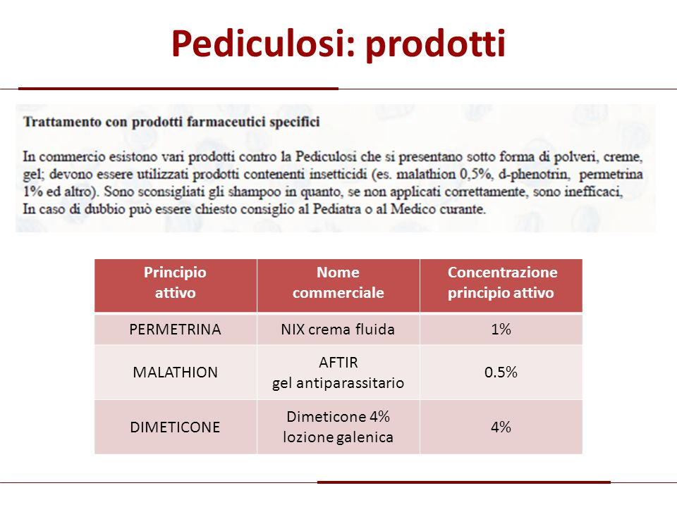 Pediculosi: prodotti Principio attivo Nome commerciale Concentrazione principio attivo PERMETRINANIX crema fluida1% MALATHION AFTIR gel antiparassitar