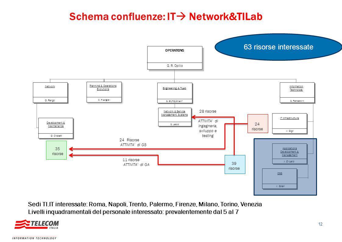 12 Schema confluenze: IT  Network&TILab 63 risorse interessate G. R. Opilio OPERATIONS G. Styf Sjöman* Engineering & TILab Network Information Techno