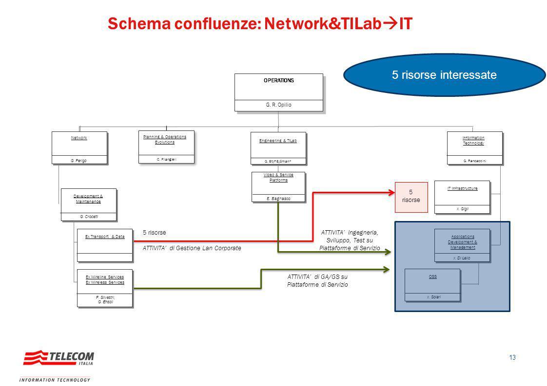 13 G. R. Opilio OPERATIONS Network Information Technology G. Pancaccini G. Ferigo G. Crocetti Development & Maintenance Ex Transport & Data x. Di Lell
