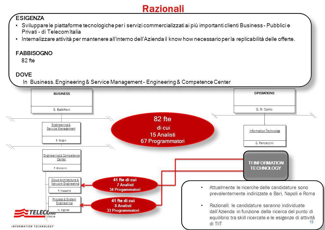 S. Battiferri BUSINESS E. Spigno Engineering & Service Management F. Broccolini Engineering & Competence Center F. Massafra Cloud Architecture & Nerwo