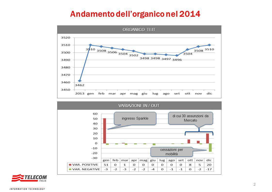 Andamento dell'organico nel 2014 ORGANICO TI.IT VARIAZIONI IN / OUT ingresso Sparkle di cui 30 assunzioni da Mercato cessazioni per mobilità 2