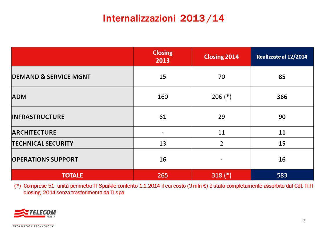 Internalizzazioni 2013 /14 3 Closing 2013 Closing 2014 Realizzate al 12/2014 DEMAND & SERVICE MGNT157085 ADM160206 (*)366 INFRASTRUCTURE612990 ARCHITECTURE-11 TECHNICAL SECURITY13215 OPERATIONS SUPPORT16- TOTALE265318 (*)583 (*) Comprese 51 unità perimetro IT Sparkle conferito 1.1.2014 il cui costo (3 mln €) è stato completamente assorbito dal CdL TI.IT closing 2014 senza trasferimento da TI spa