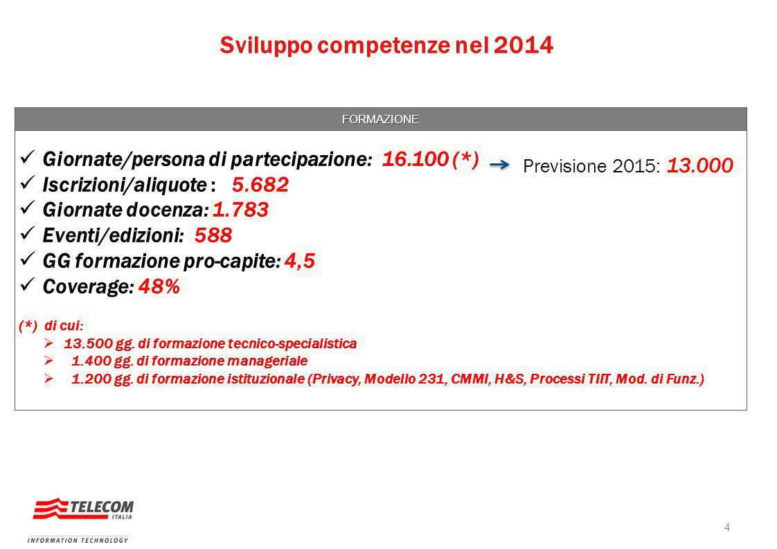 Sviluppo competenze nel 2014 FORMAZIONE Giornate/persona di partecipazione: 16.100 (*) Iscrizioni/aliquote : 5.682 Giornate docenza: 1.783 Eventi/edizioni: 588 GG formazione pro-capite: 4,5 Coverage: 48% (*) di cui:  13.500 gg.