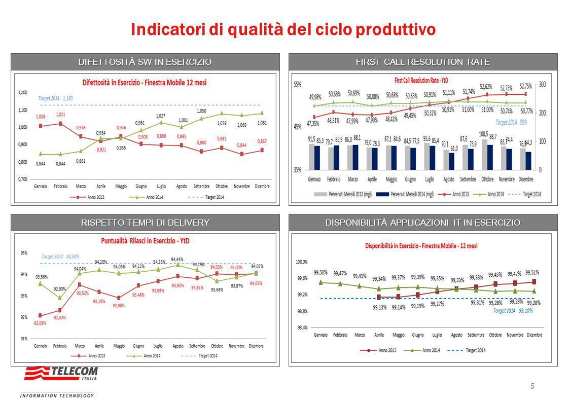 Indicatori di qualità del ciclo produttivo DIFETTOSITÀ SW IN ESERCIZIO FIRST CALL RESOLUTION RATE RISPETTO TEMPI DI DELIVERY DISPONIBILITÀ APPLICAZION