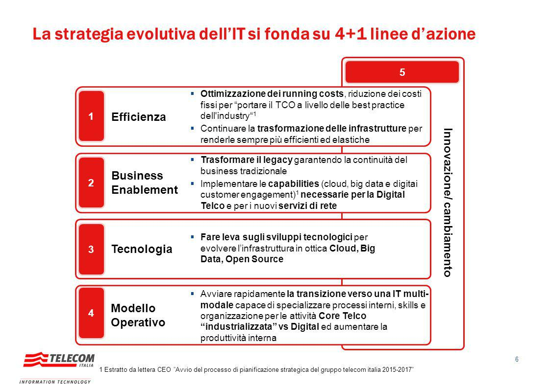 Innovazione/ cambiamento 5 La strategia evolutiva dell'IT si fonda su 4+1 linee d'azione Business Enablement Efficienza Tecnologia Modello Operativo 1