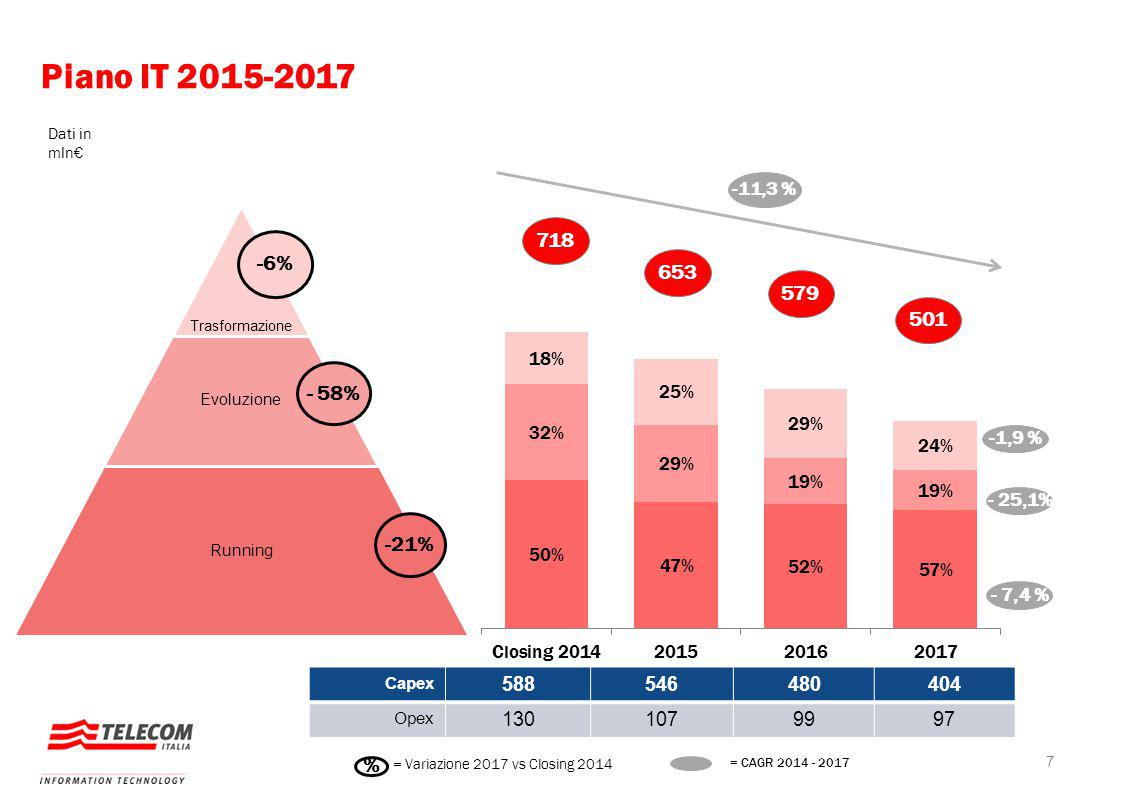 718 653 579 501 -1,9 % - 7,4 % Piano IT 2015-2017 7 Tra - - Razionalizzazion e / Evoluzione Sistemi Macro Direttrici Trasformazione Evoluzione Running -6% - 58% -21% Capex 588546480404 Opex 1301079997 % = Variazione 2017 vs Closing 2014 Dati in mln€ - 25,1% = CAGR 2014 - 2017 -11,3 %
