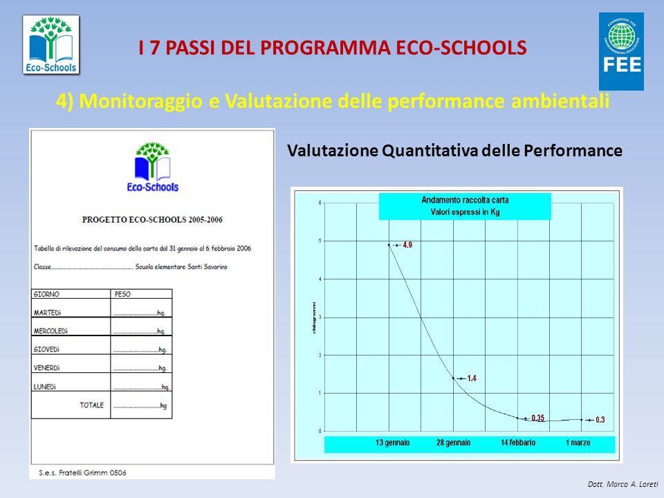 I 7 PASSI DEL PROGRAMMA ECO-SCHOOLS 4) Monitoraggio e Valutazione delle performance ambientali Valutazione Quantitativa delle Performance Dott.