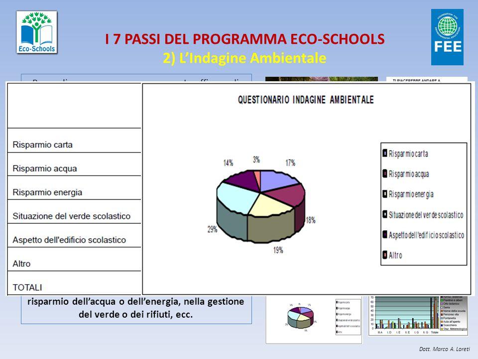 I 7 PASSI DEL PROGRAMMA ECO-SCHOOLS 2) L'Indagine Ambientale Per realizzare un percorso veramente efficace di cambiamento la prima azione da implement