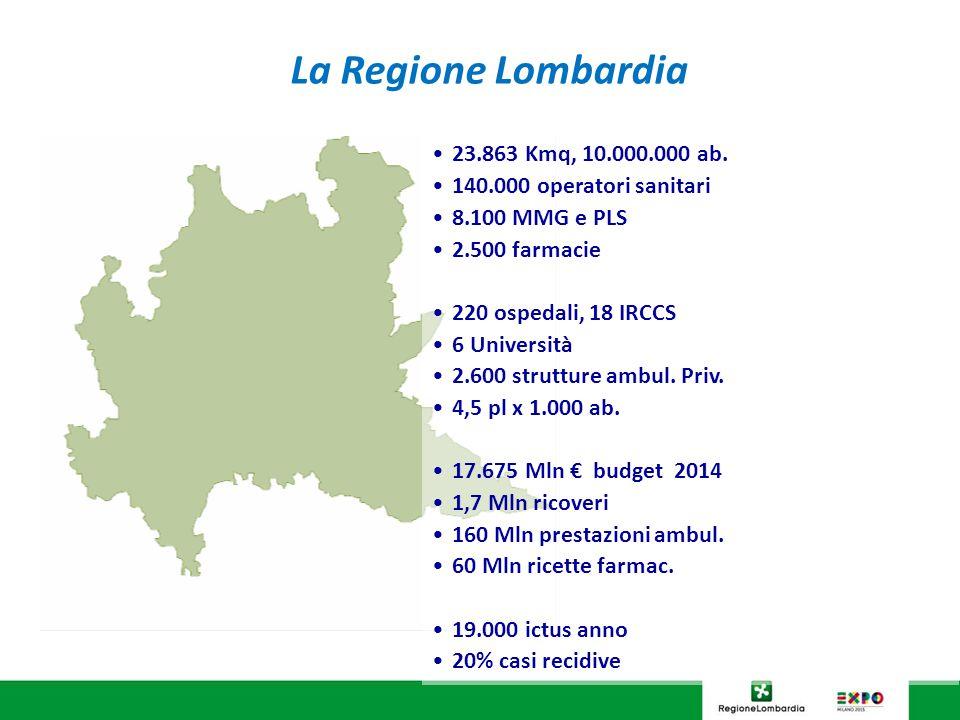 La Regione Lombardia 23.863 Kmq, 10.000.000 ab. 140.000 operatori sanitari 8.100 MMG e PLS 2.500 farmacie 220 ospedali, 18 IRCCS 6 Università 2.600 st
