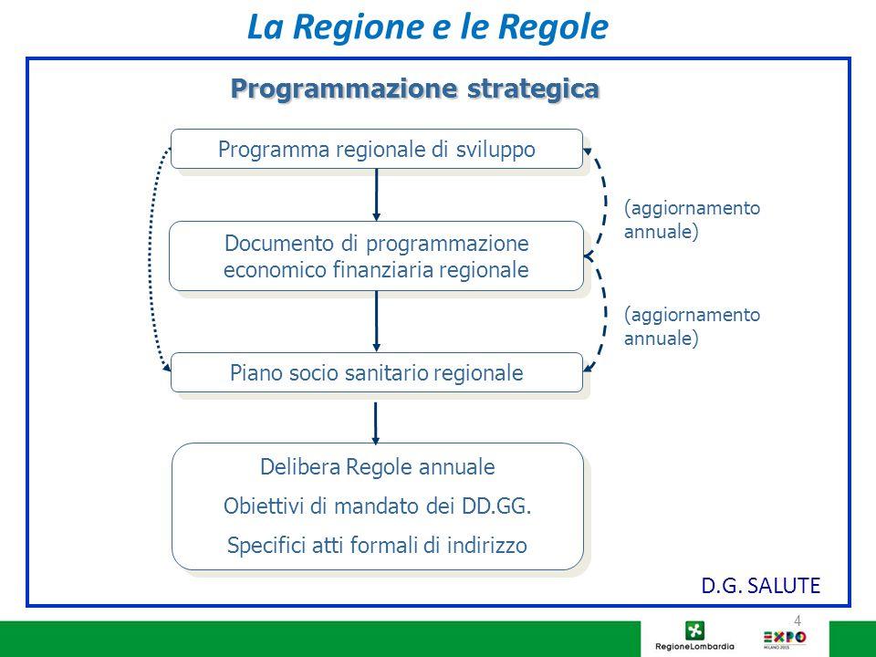4 D.G. SALUTE Programmazione strategica Programma regionale di sviluppo Documento di programmazione economico finanziaria regionale Piano socio sanita