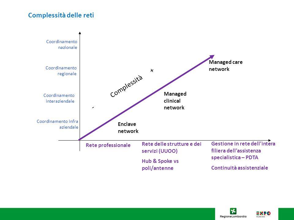 Rete delle strutture e dei servizi (UUOO) Hub & Spoke vs poli/antenne Rete professionale Coordinamento interaziendale Coordinamento nazionale Coordina