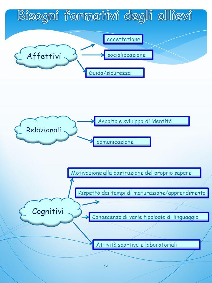 Affettivi Relazionali Cognitivi accettazione socializzazione Guida/sicurezza Ascolto e sviluppo di identità comunicazione Motivazione alla costruzione