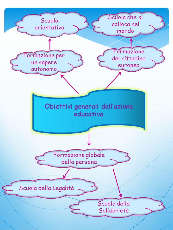 Formazione per un sapere autonomo Formazione del cittadino europeo Formazione globale della persona Obiettivi generali dell'azione educativa Scuola or