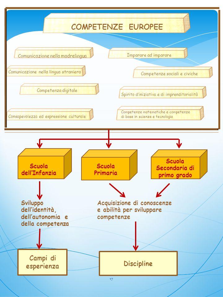 COMPETENZE EUROPEE Comunicazione nella madrelingua Comunicazione nella lingua straniera Competenza digitale Imparare ad imparare Competenze sociali e