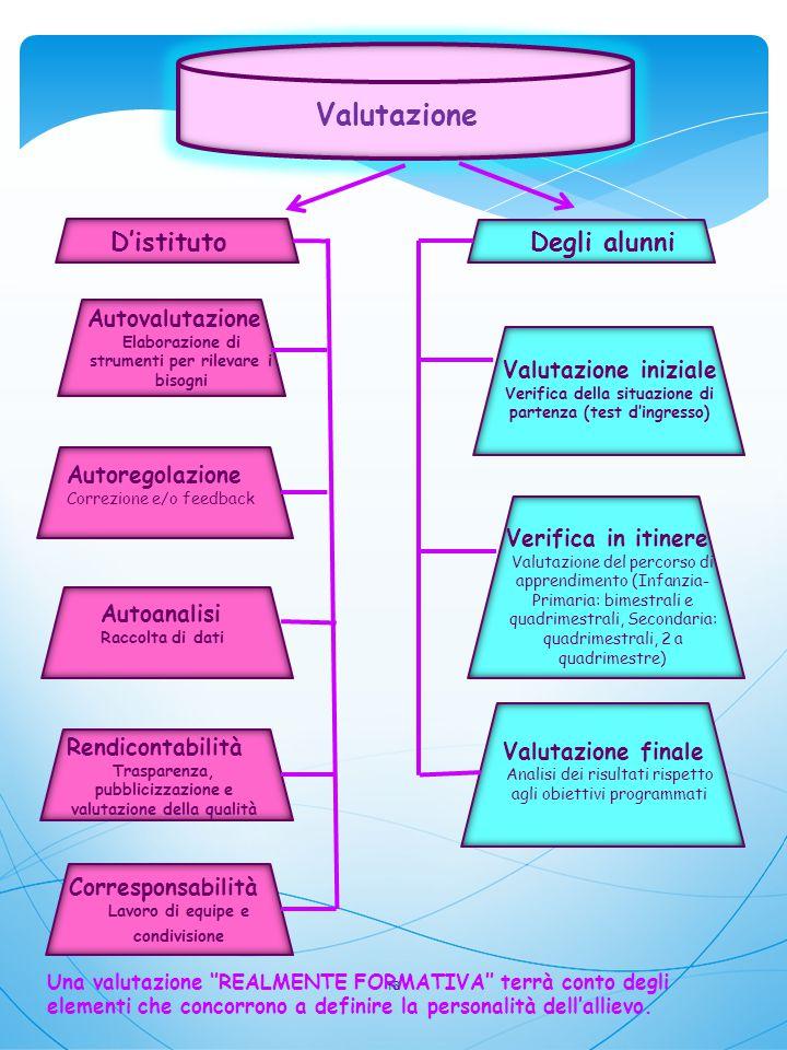 Valutazione Autovalutazione Elaborazione di strumenti per rilevare i bisogni Autoregolazione Correzione e/o feedback Autoanalisi Raccolta di dati Rend