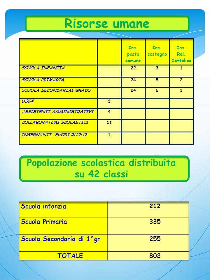 Risorse umane Popolazione scolastica distribuita su 42 classi 6