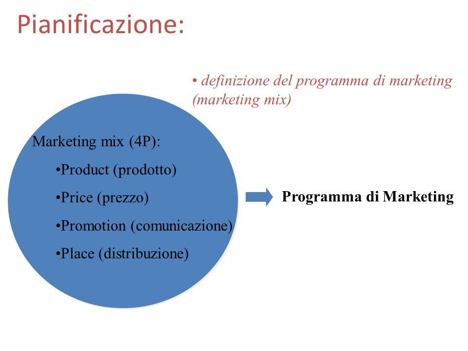 Pianificazione: analisi situazionale focalizzazione prodotto- mercato Definizione degli obiettivi di marketing e di prodotto: quali prodotti per quali