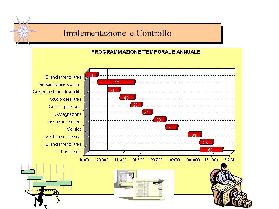 Implementazione e Controllo 5.1 Implementazione del Piano Le Pietre Miliari sono eventi essenziali nella programmazione; fissare mete precise rende il