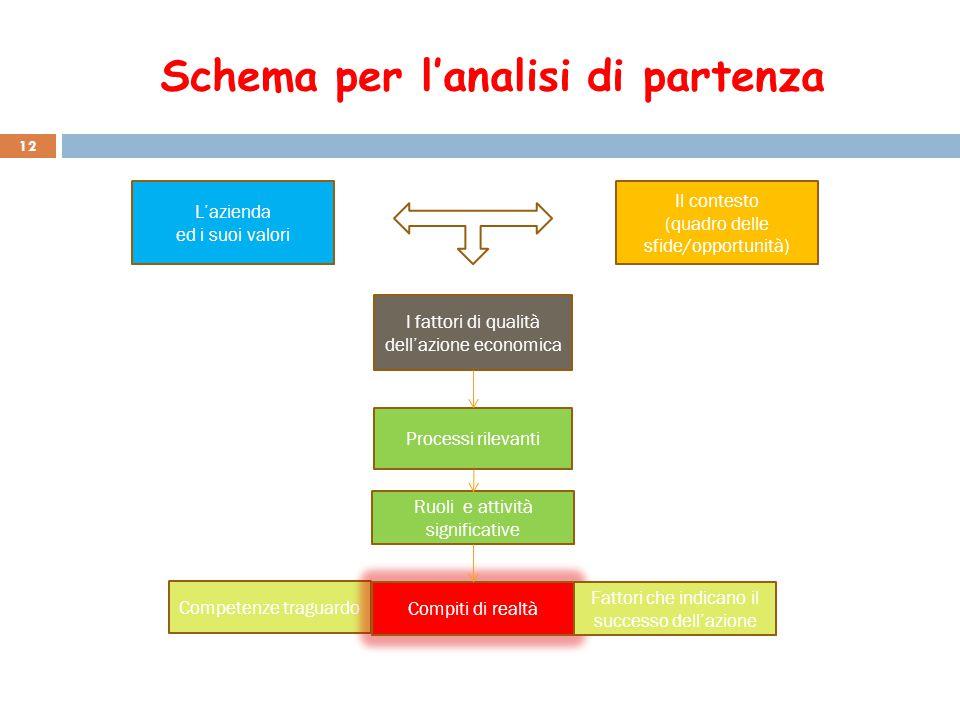 Schema per l'analisi di partenza L'azienda ed i suoi valori Processi rilevanti I fattori di qualità dell'azione economica Il contesto (quadro delle sf