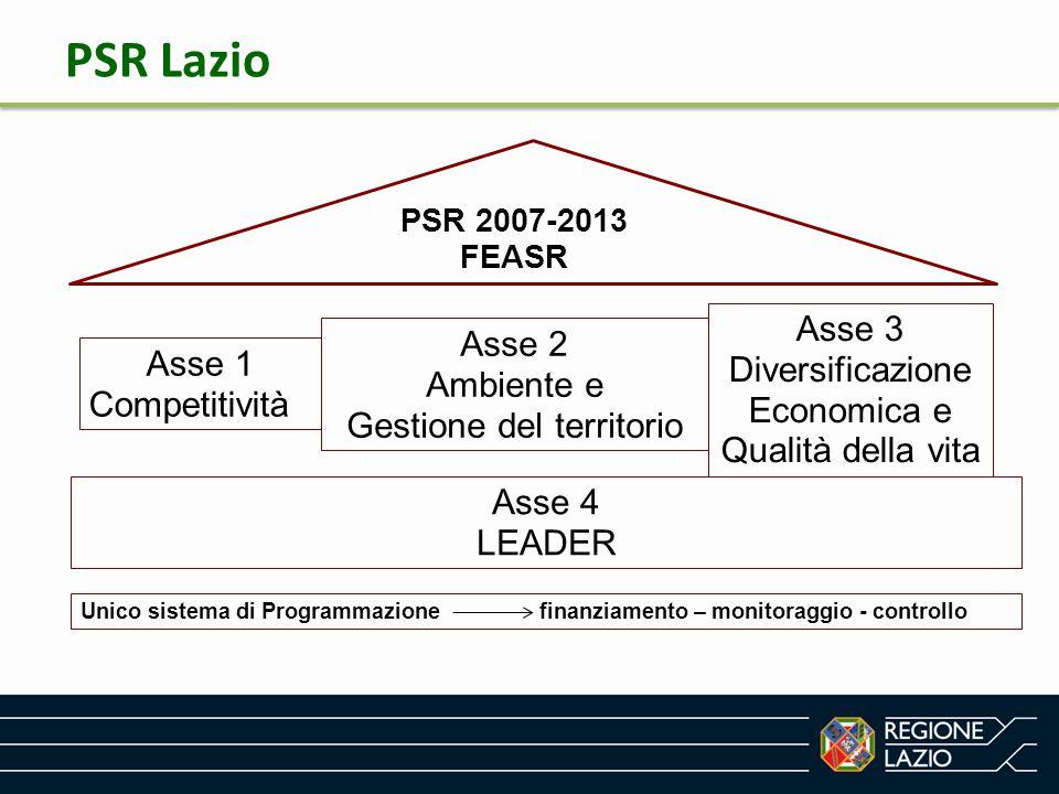 Ipotesi di ripartizione finanziaria per Obiettivi Tematici Obiettivi Tematici Fondi SIE (art.