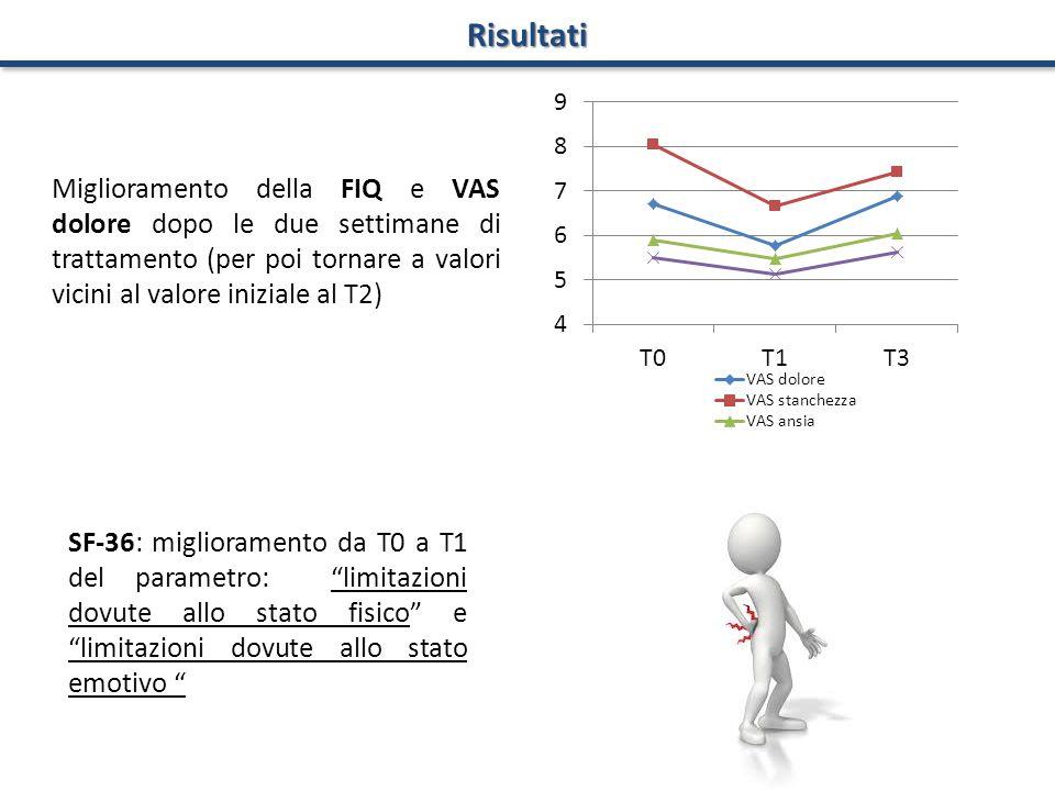 Miglioramento della FIQ e VAS dolore dopo le due settimane di trattamento (per poi tornare a valori vicini al valore iniziale al T2) Risultati SF-36: