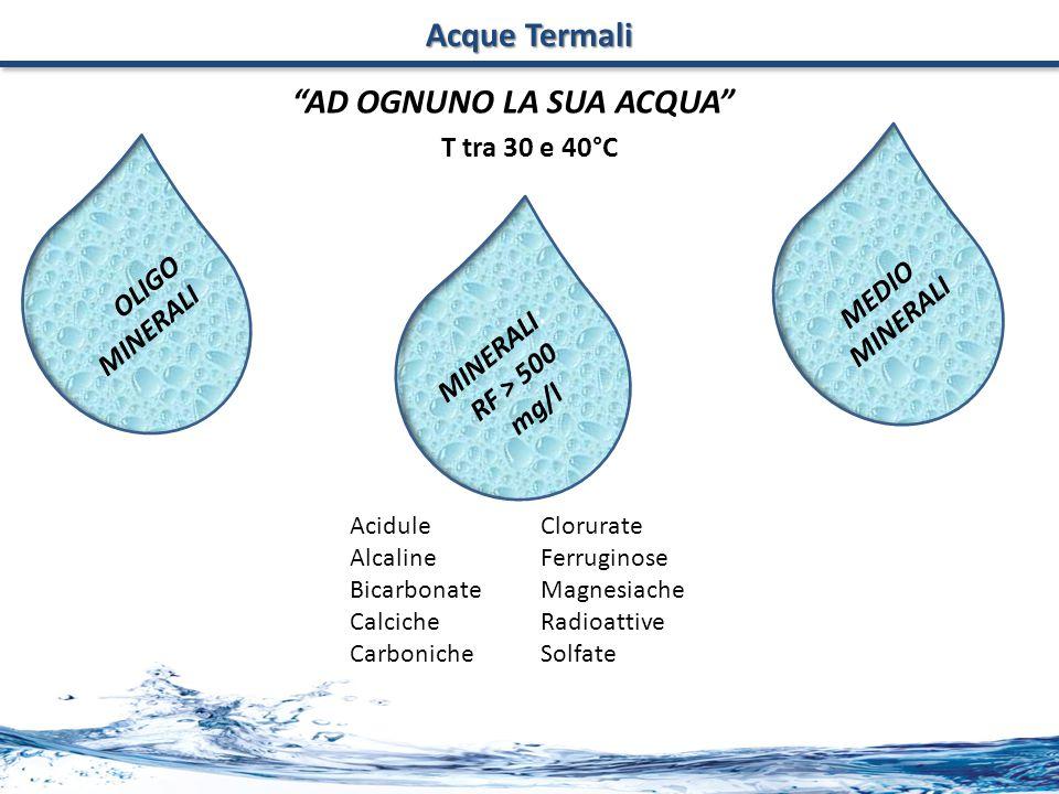 Acque Termali OLIGO MINERALI MEDIO MINERALI MINERALI: RF > 500 mg/l Acidule Alcaline Bicarbonate Calciche Carboniche Clorurate Ferruginose Magnesiache