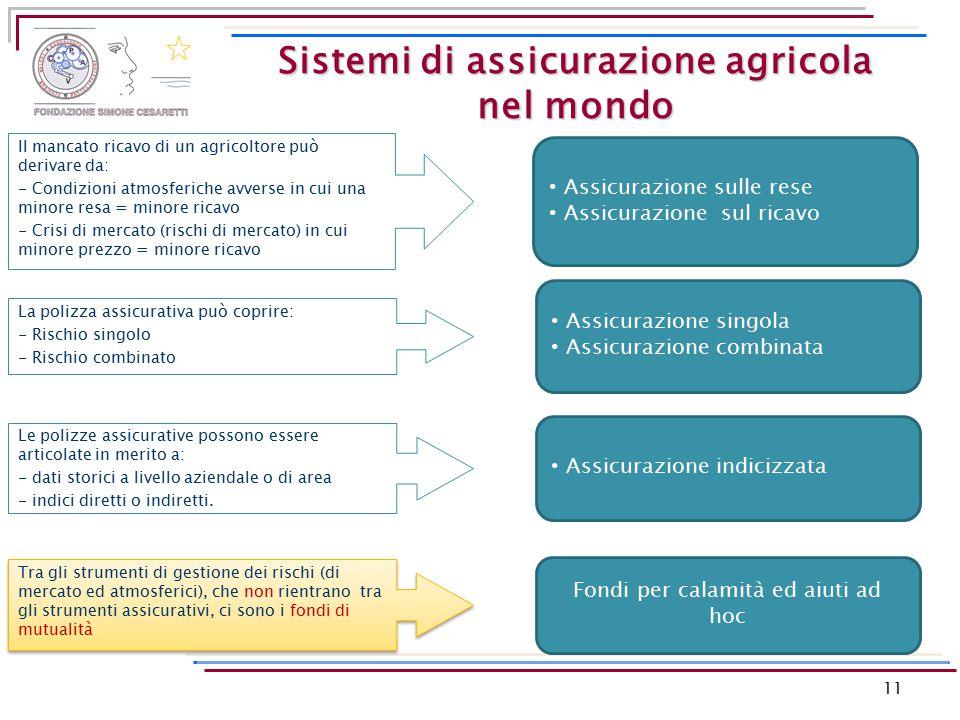 Il mancato ricavo di un agricoltore può derivare da: - Condizioni atmosferiche avverse in cui una minore resa = minore ricavo - Crisi di mercato (risc