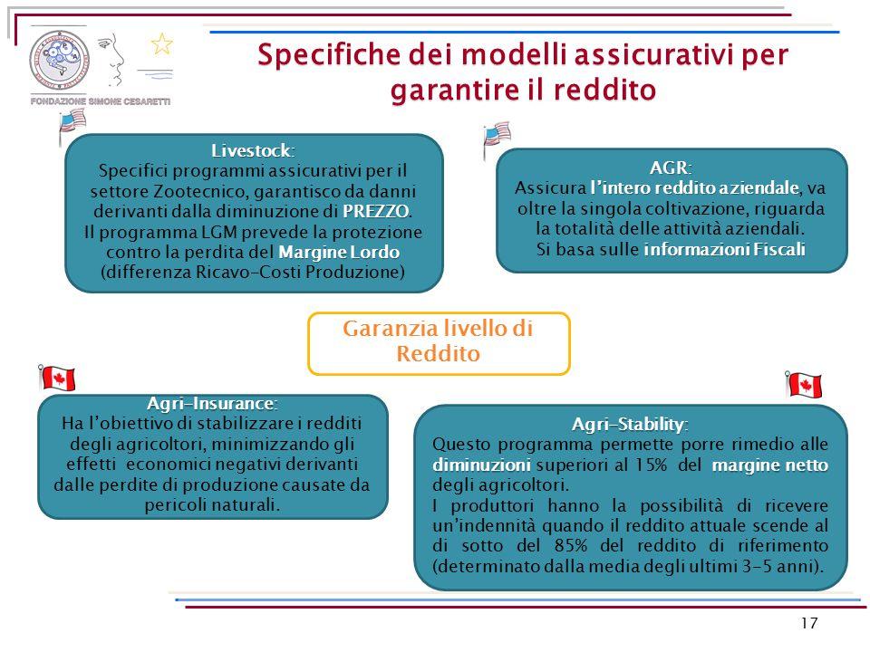 17 Specifiche dei modelli assicurativi per garantire il reddito Garanzia livello di Reddito Livestock: PREZZO Specifici programmi assicurativi per il