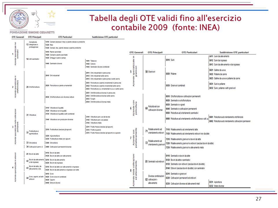 27 Tabella degli OTE validi fino all'esercizio contabile 2009 (fonte: INEA)