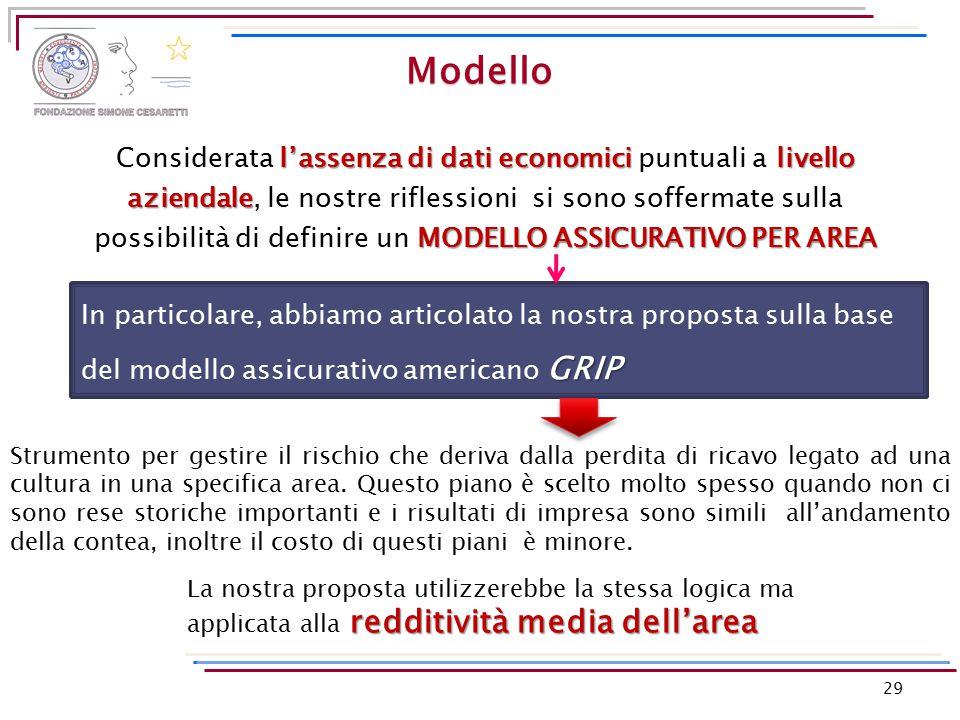 29 Modello l'assenza di dati economici livello aziendale MODELLO ASSICURATIVO PER AREA Considerata l'assenza di dati economici puntuali a livello azie
