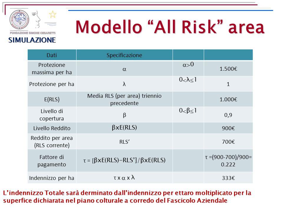 """Modello """"All Risk"""" area DatiSpecificazione Protezione massima per ha   0 1.500€ Protezione per haλ 0λ10λ1 1 E(RLS) Media RLS (per area) trienni"""