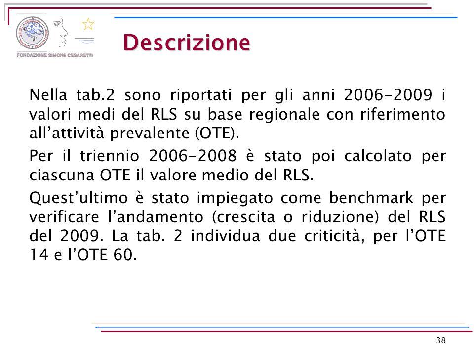 Descrizione Nella tab.2 sono riportati per gli anni 2006-2009 i valori medi del RLS su base regionale con riferimento all'attività prevalente (OTE). P