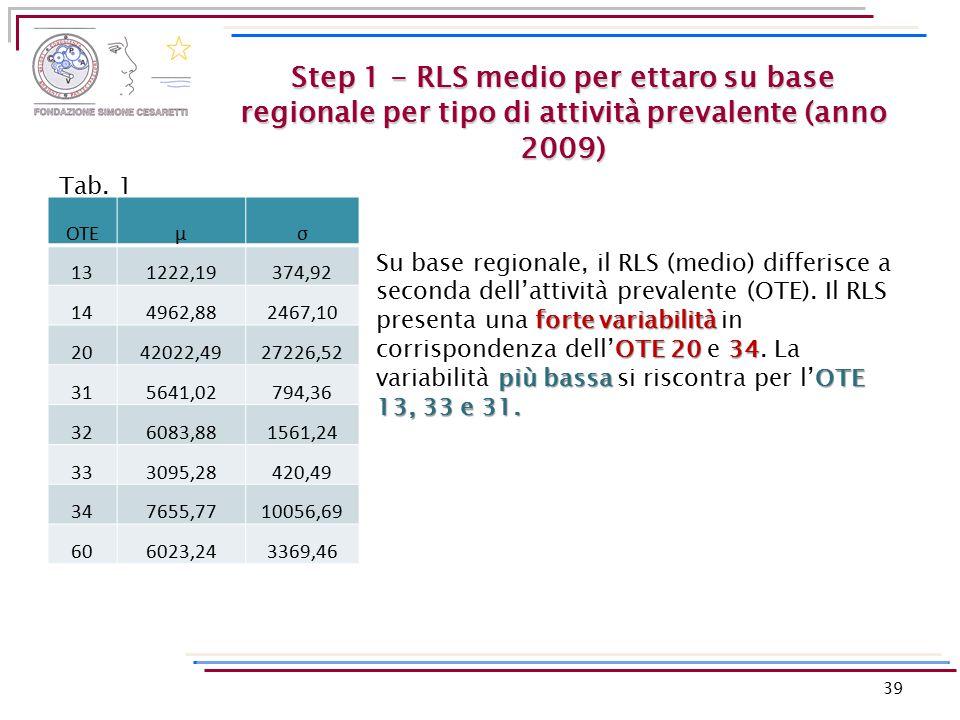 Step 1 - RLS medio per ettaro su base regionale per tipo di attività prevalente (anno 2009) OTEμσ 131222,19374,92 144962,882467,10 2042022,4927226,52