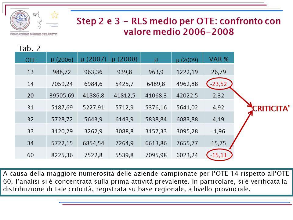 Step 2 e 3 - RLS medio per OTE: confronto con valore medio 2006-2008 OTE μ (2006) μ (2007)μ (2008)μ μ (2009) VAR % 13988,72963,36939,8963,91222,1926,7
