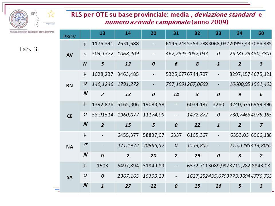 RLS per OTE su base provinciale: media, deviazione standard e numero aziende campionate (anno 2009) PROV 1314203132333460 AV μ1175,3412631,688-6146,24