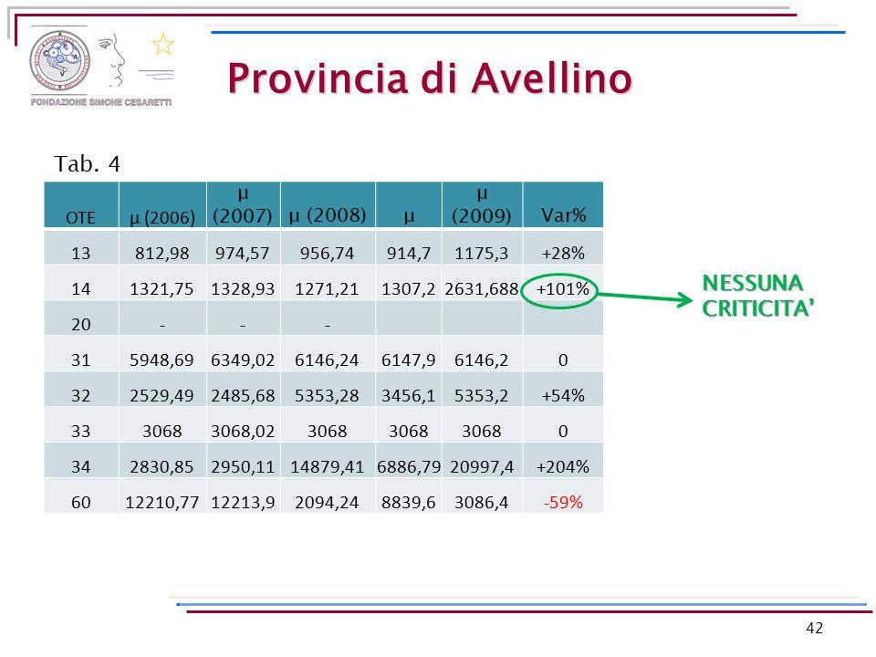 Provincia di Avellino OTEμ (2006) μ (2007)μ (2008)μ μ (2009)Var% 13812,98974,57956,74914,71175,3+28% 141321,751328,931271,211307,22631,688+101% 20---