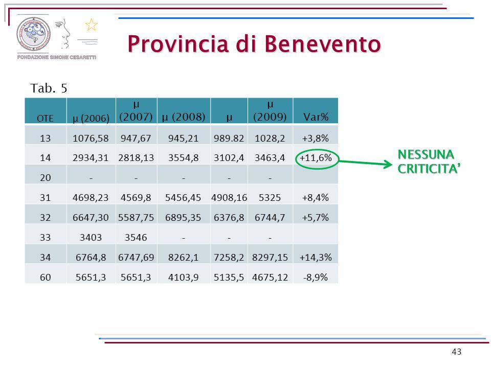 Provincia di Benevento OTEμ (2006) μ (2007)μ (2008)μ μ (2009)Var% 131076,58947,67945,21989.821028,2+3,8% 142934,312818,133554,83102,43463,4+11,6% 20--