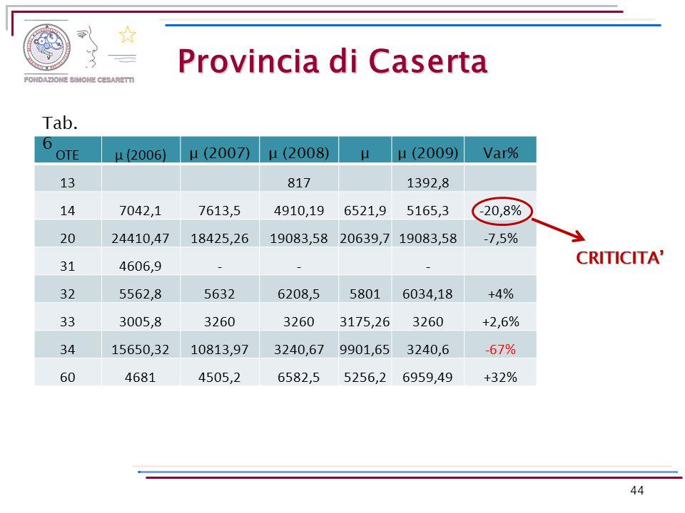 Provincia di Caserta OTEμ (2006) μ (2007)μ (2008)μμ (2009)Var% 138171392,8 147042,17613,54910,196521,95165,3-20,8% 2024410,4718425,2619083,5820639,719