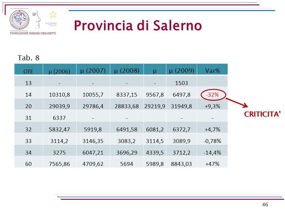 Provincia di Salerno OTEμ (2006) μ (2007)μ (2008)μμ (2009)Var% 13----1503 1410310,810055,78337,159567,86497,8-32% 2029039,929786,428833,6829219,931949